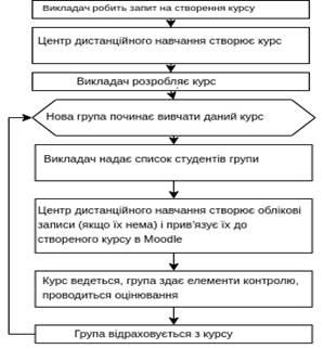 Рис. 6 – Робота в Moodle з використанням статичного курсу